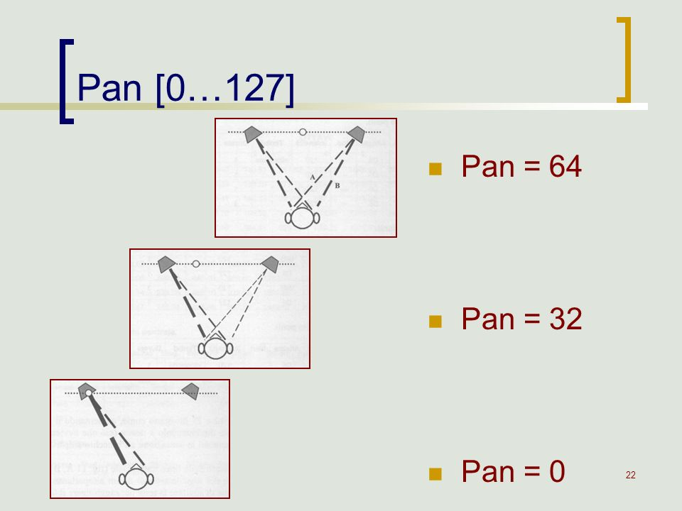 Pan [0…127] Pan = 64 Pan = 32 Pan = 0
